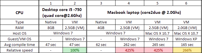 (Table of Benchmarks)